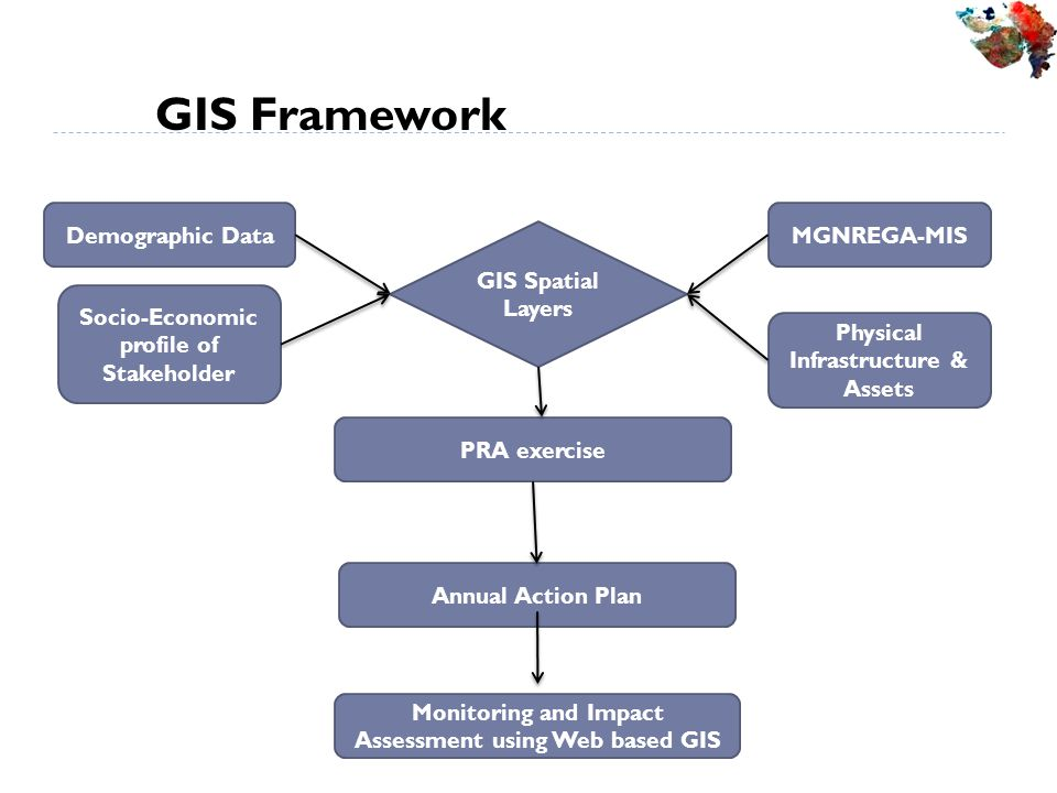 GIS Framework Monitoring and Impact Assessment using Web based GIS GIS Spatial Layers Demographic Data Socio-Economic profile of Stakeholder MGNREGA-MIS Physical Infrastructure & Assets PRA exercise Annual Action Plan