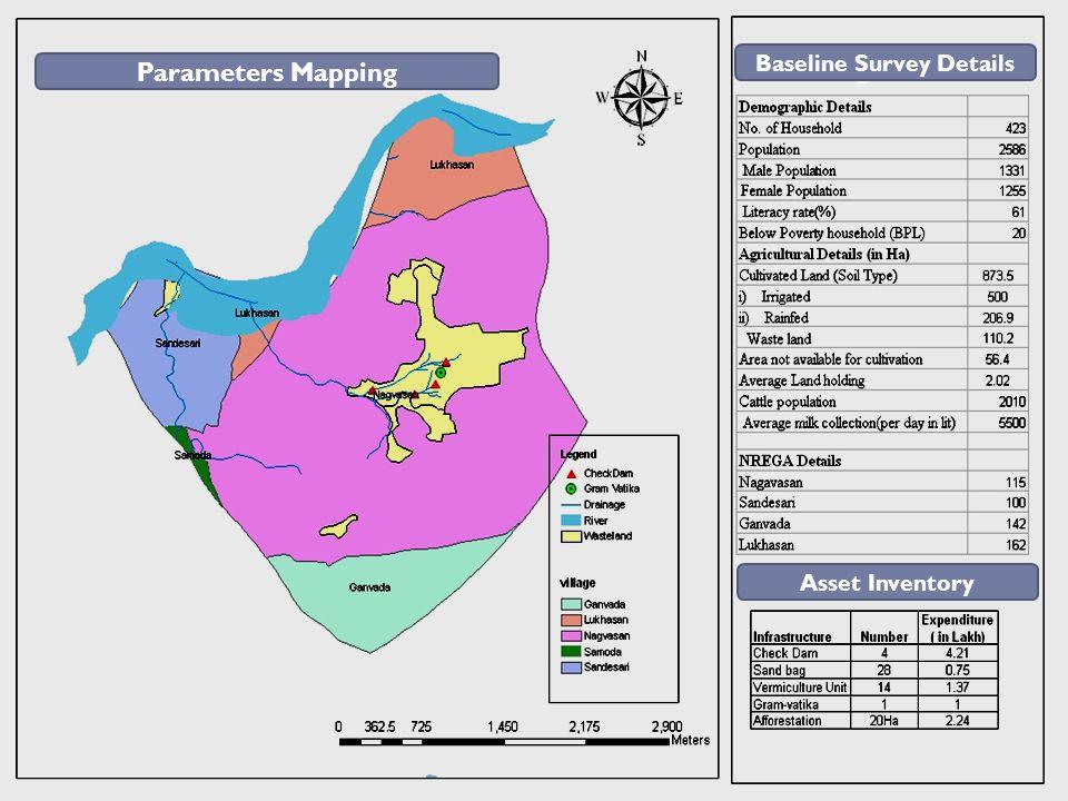 Parameters Mapping Village Profile Baseline Survey Details Asset Inventory