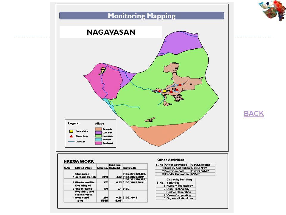 Monitoring Mapping NAGAVASAN BACK
