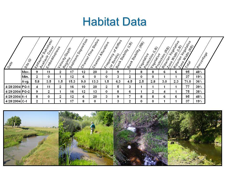 Habitat Data