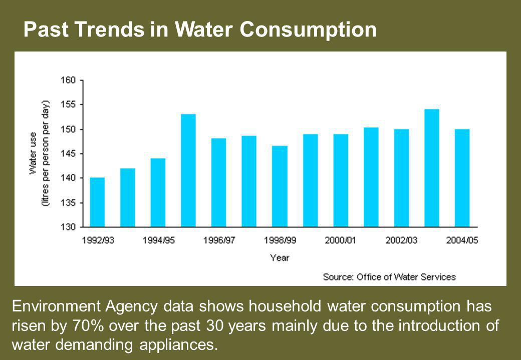 Past Trends in Water Consumption Environment Agency data shows household water consumption has risen by 70% over the past 30 years mainly due to the introduction of water demanding appliances.