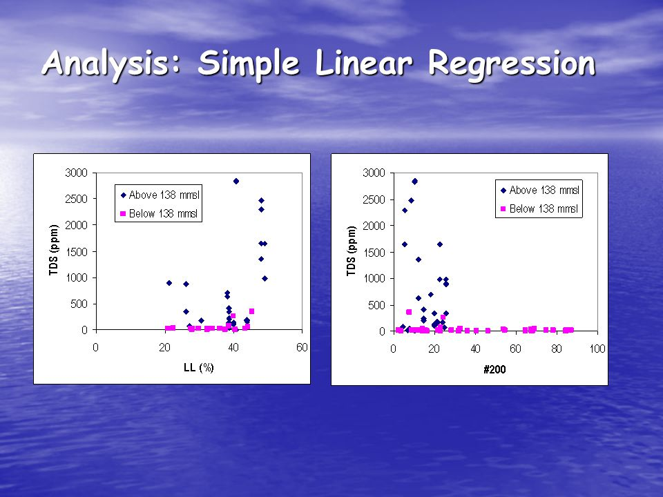Analysis: Simple Linear Regression