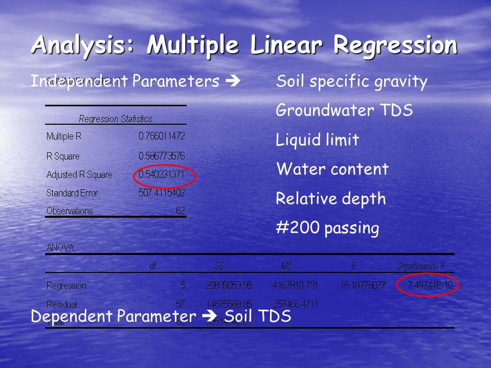 Analysis: Multiple Linear Regression Independent Parameters Soil specific gravity Groundwater TDS Liquid limit Water content Relative depth #200 passi