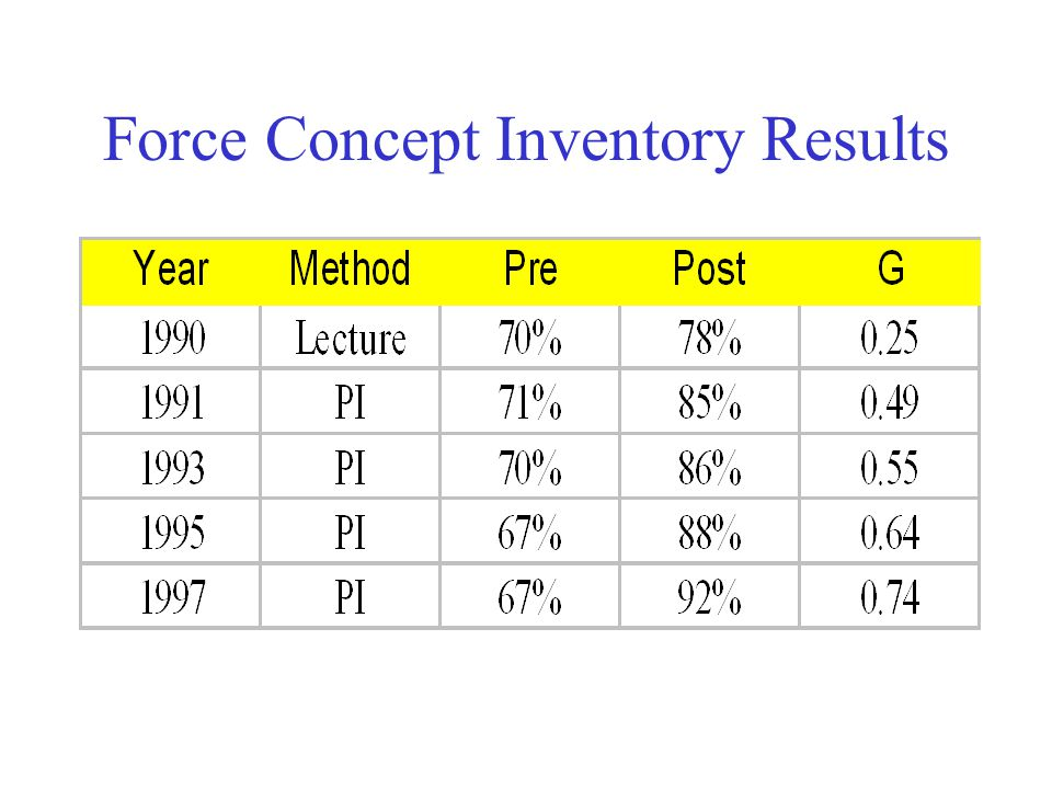 Force Concept Inventory Results