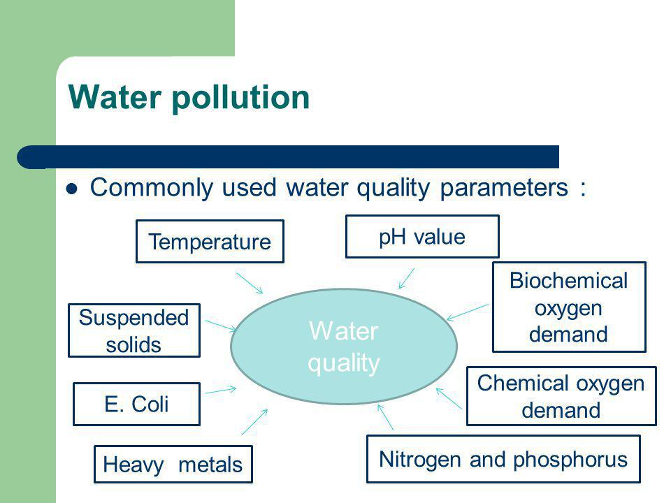 Water pollution Commonly used water quality parameters : Water quality Temperature Suspended solids E. Coli Heavy metals pH value Biochemical oxygen d