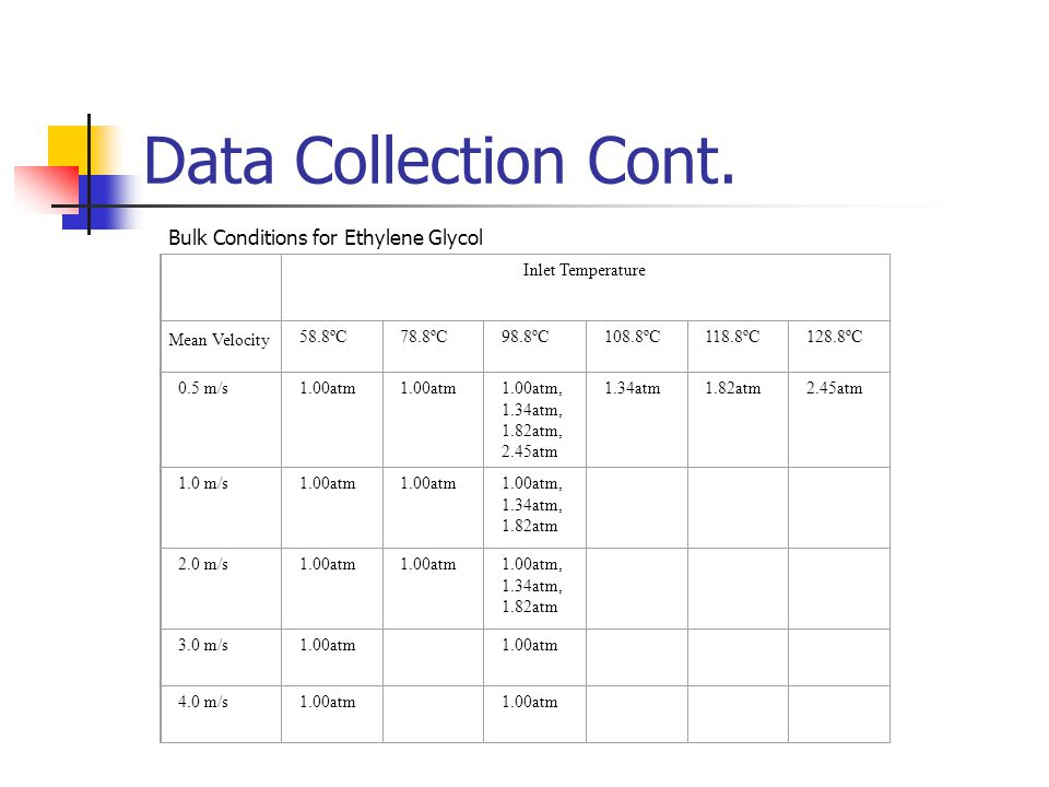 Data Collection Cont.
