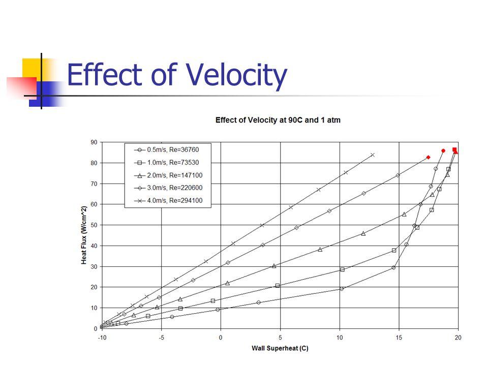 Effect of Velocity