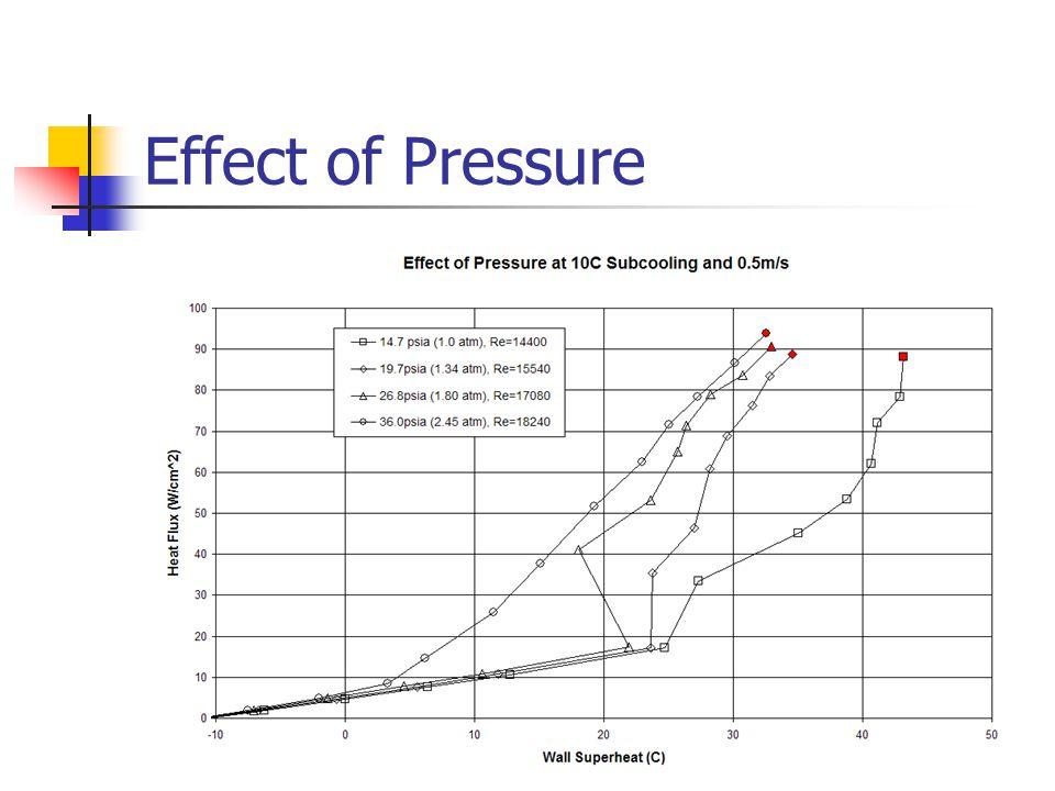 Effect of Pressure