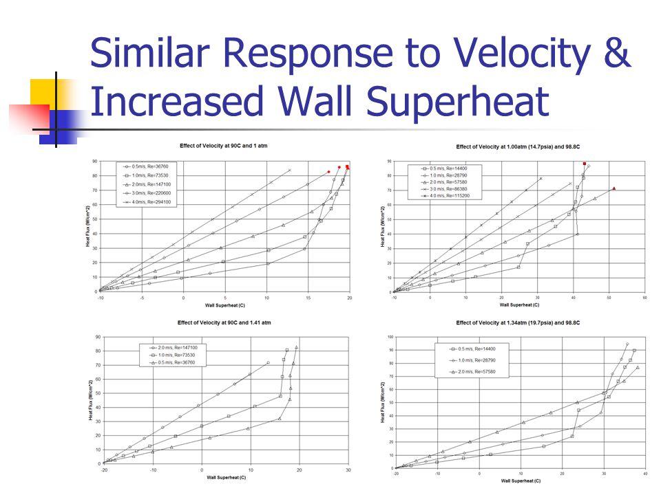 Similar Response to Velocity & Increased Wall Superheat
