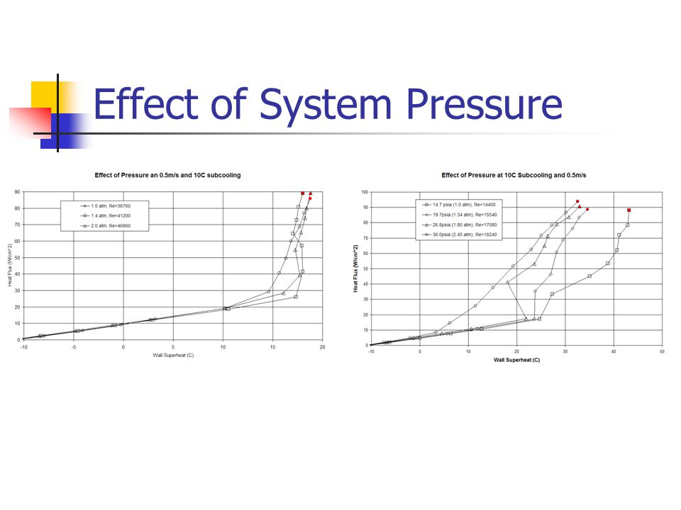 Effect of System Pressure