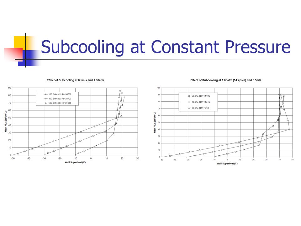 Subcooling at Constant Pressure