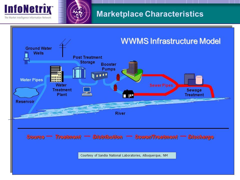3 Marketplace Characteristics