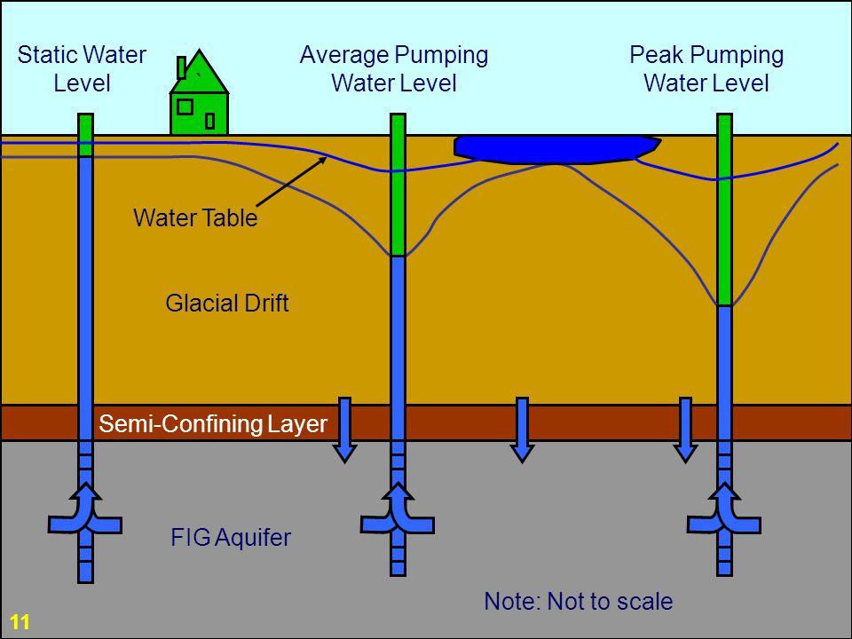 11 Static Water Level FIG Aquifer Glacial Drift Average Pumping Water Level Peak Pumping Water Level Note: Not to scale ` Water Table Semi-Confining Layer 11