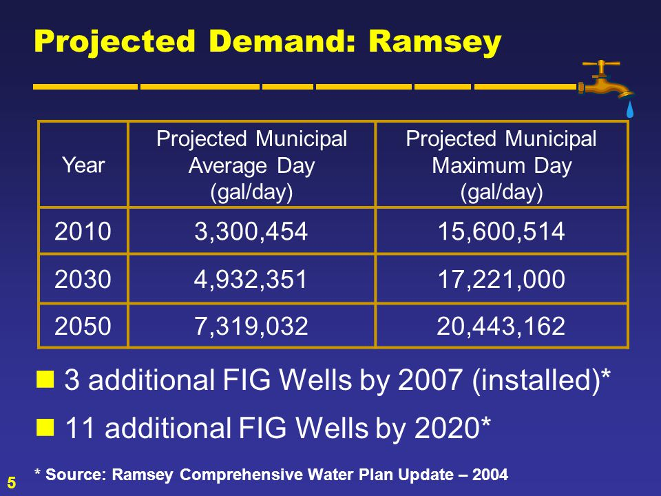 5 Projected Demand: Ramsey 3 additional FIG Wells by 2007 (installed)* 11 additional FIG Wells by 2020* * Source: Ramsey Comprehensive Water Plan Update – 2004 Year Projected Municipal Average Day (gal/day) Projected Municipal Maximum Day (gal/day) 20103,300,45415,600,514 20304,932,35117,221,000 20507,319,03220,443,162