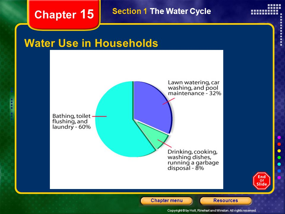 Copyright © by Holt, Rinehart and Winston. All rights reserved. ResourcesChapter menu Chapter 15 Water Use in Households Section 1 The Water Cycle