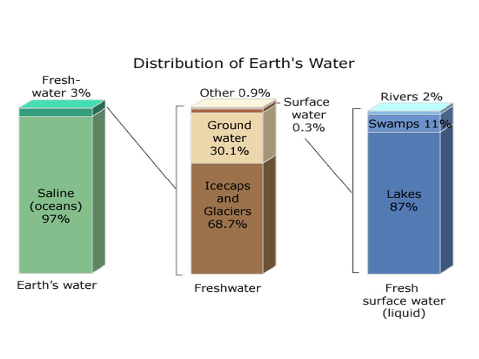 Distribution The energy that the system needs to deliver water is called pressure.