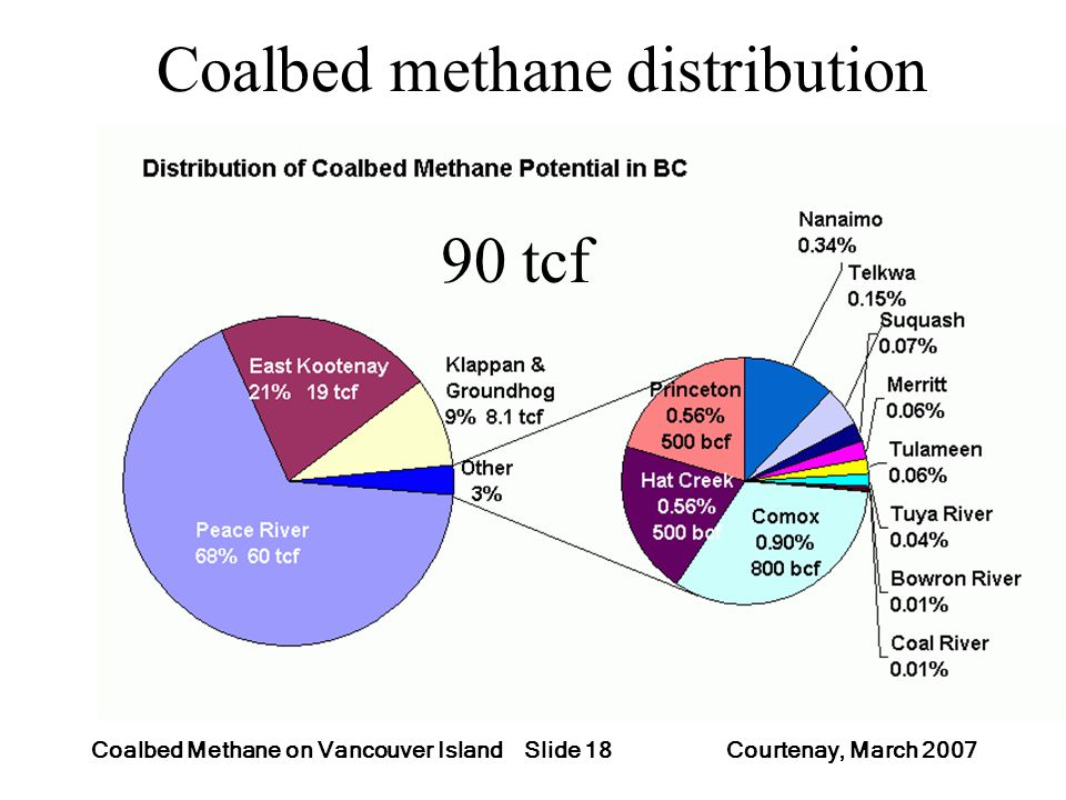 Slide 18Coalbed Methane on Vancouver Island Courtenay, March 2007 Coalbed methane distribution 90 tcf