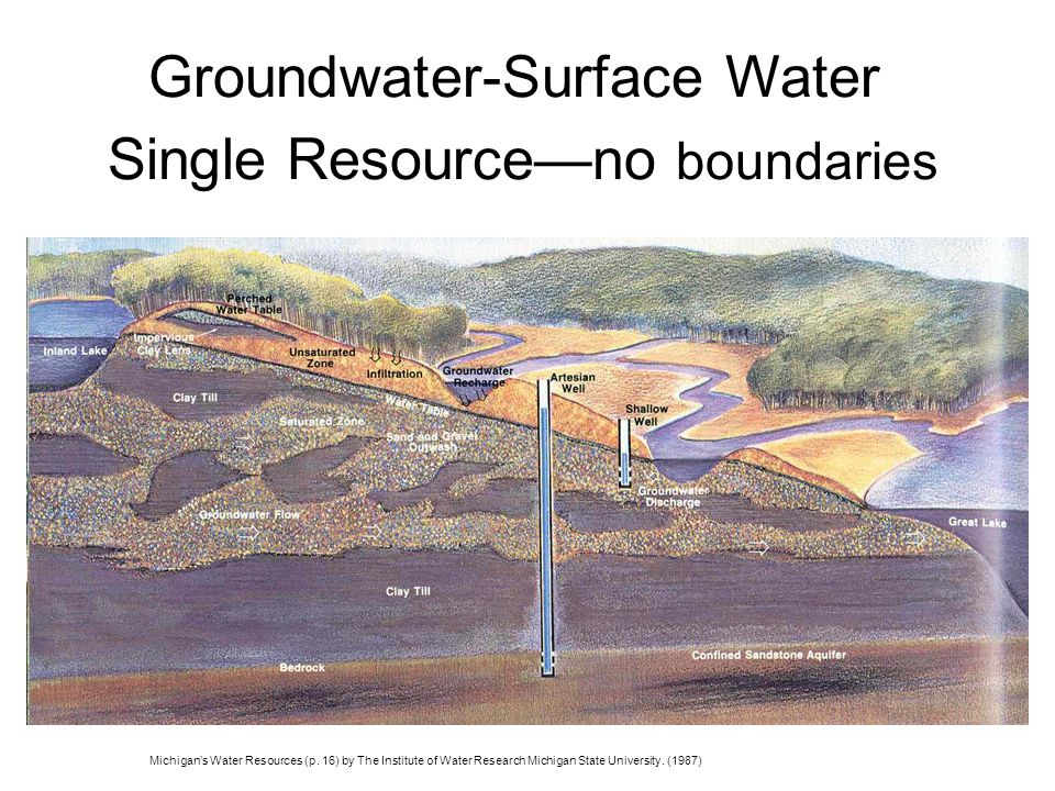 Groundwater-Surface Water Single Resourceno boundaries Michigans Water Resources (p.