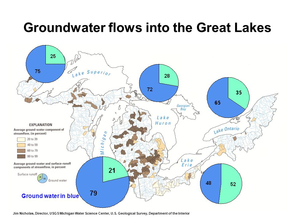 Groundwater flows into the Great Lakes Ground water in blue Jim Nicholas, Director, USGS Michigan Water Science Center, U.S.
