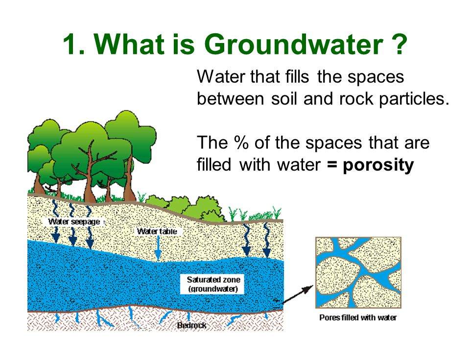 1.What is Groundwater . Water that fills the spaces between soil and rock particles.