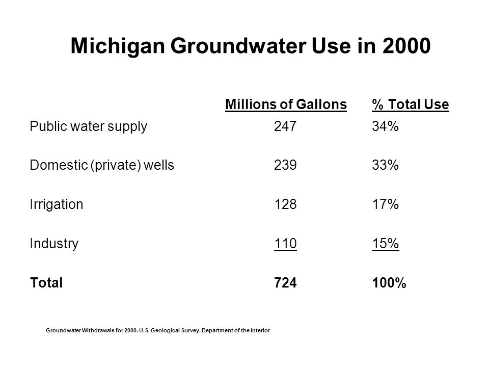 Michigan Groundwater Use in 2000 Millions of Gallons% Total Use Public water supply24734% Domestic (private) wells23933% Irrigation12817% Industry11015% Total724100% Groundwater Withdrawals for 2000.
