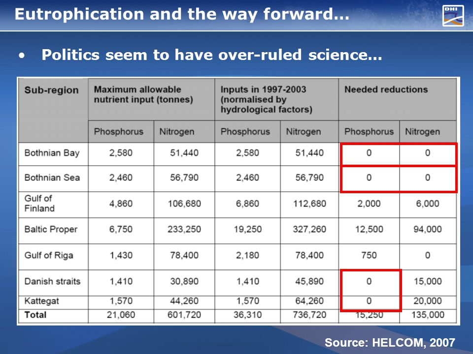 Eutrophication and the way forward… Politics seem to have over-ruled science… Source: HELCOM, 2007
