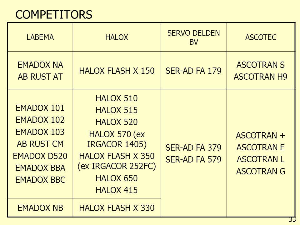 COMPETITORS 33 LABEMAHALOX SERVO DELDEN BV ASCOTEC EMADOX NA AB RUST AT HALOX FLASH X 150SER-AD FA 179 ASCOTRAN S ASCOTRAN H9 EMADOX 101 EMADOX 102 EM