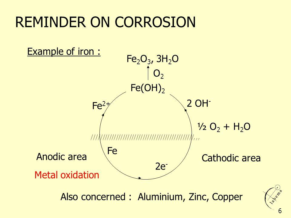 REMINDER ON CORROSION ///////////////////////////////////////////////// Fe 2 O 3, 3H 2 O Fe(OH) 2 ½ O 2 + H 2 O Fe Fe 2+ 2 OH - 2e - Anodic area Catho