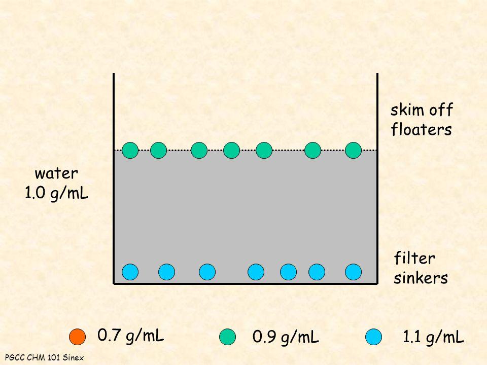 water 1.0 g/mL 0.7 g/mL 0.9 g/mL1.1 g/mL skim off floaters filter sinkers PGCC CHM 101 Sinex