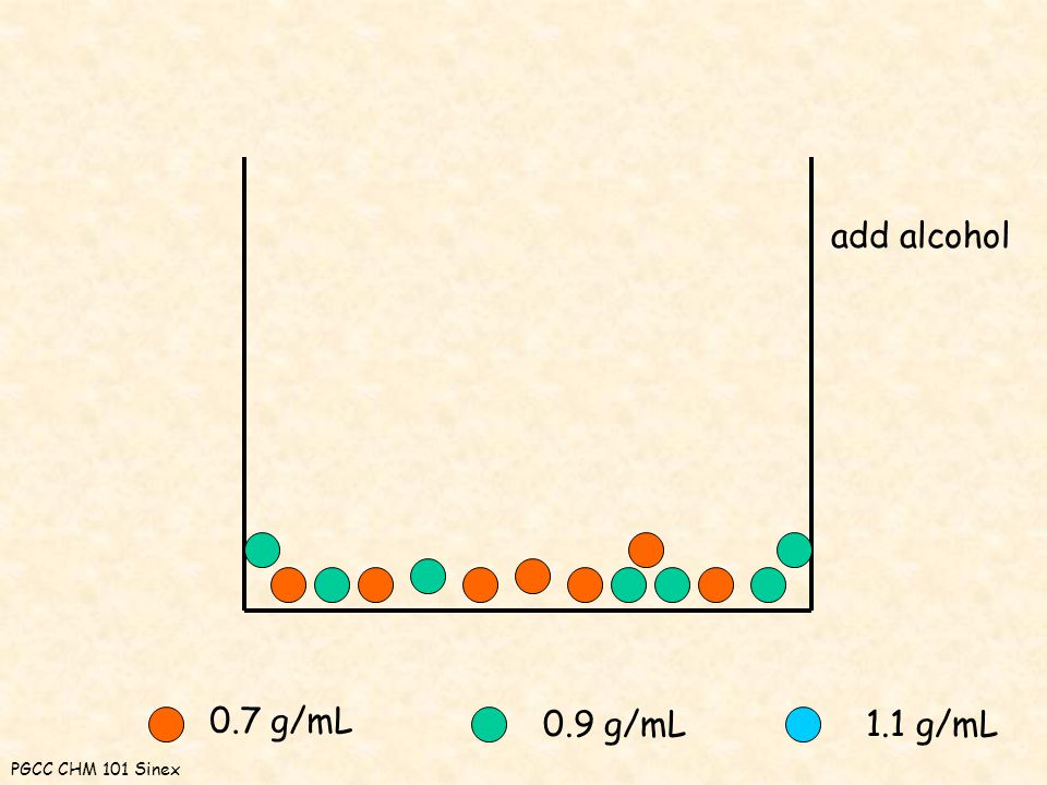 0.7 g/mL 0.9 g/mL1.1 g/mL add alcohol PGCC CHM 101 Sinex