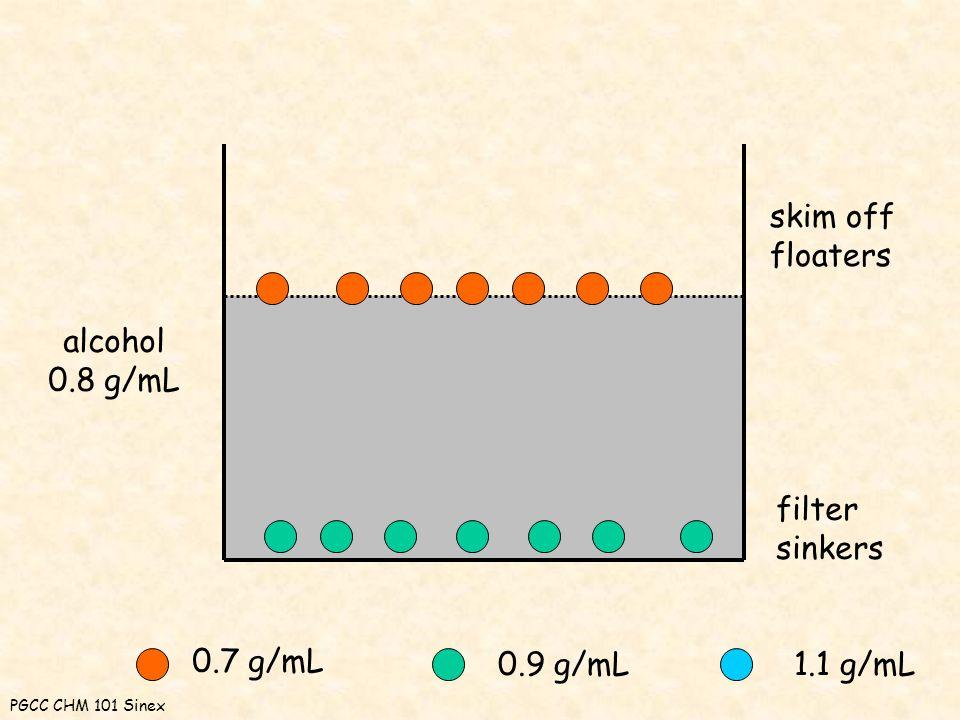 0.7 g/mL 0.9 g/mL1.1 g/mL alcohol 0.8 g/mL skim off floaters filter sinkers PGCC CHM 101 Sinex