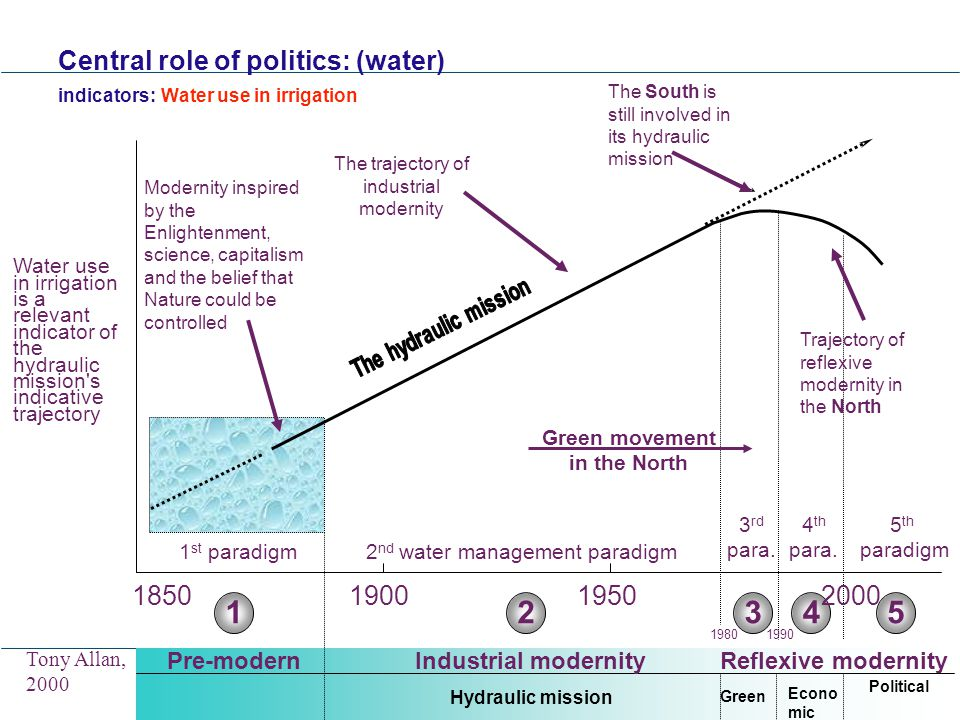 Central role of politics: (water) indicators: Water use in irrigation Reflexive modernity Water use in irrigation is a relevant indicator of the hydraulic mission s indicative trajectory Political 5 Econo mic 4 Green 3 Industrial modernity Hydraulic mission 2 Pre-modern 1 1 st paradigm2 nd water management paradigm 3 rd para.