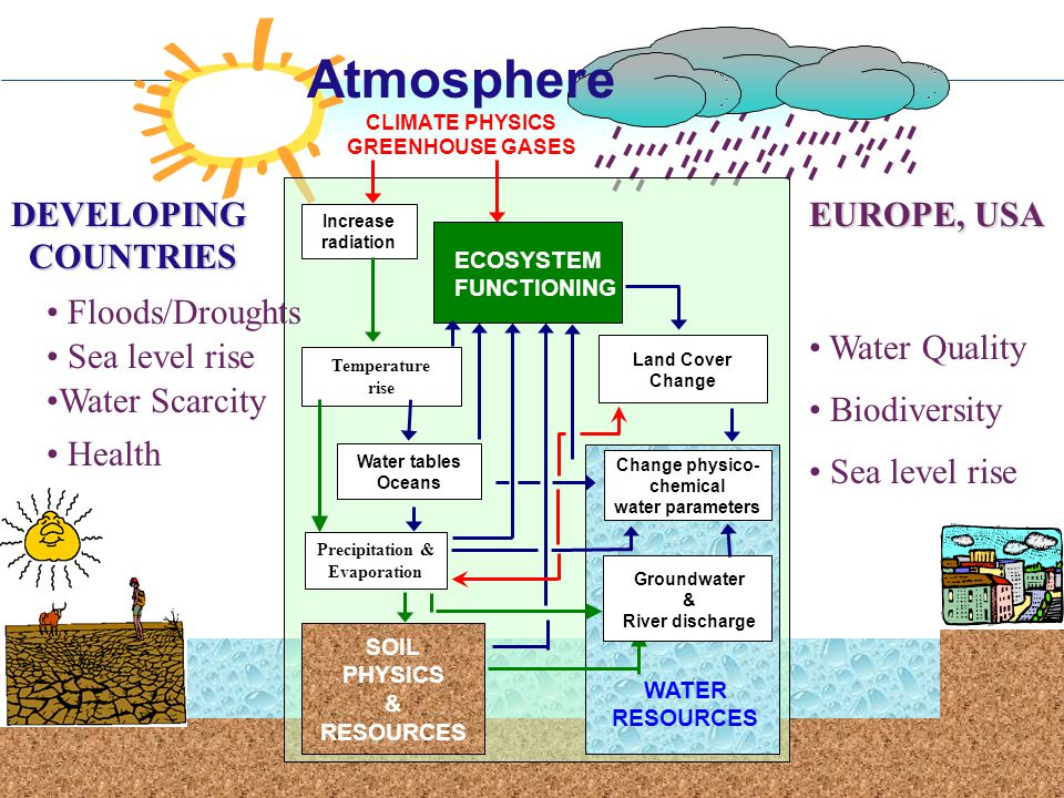 Increase radiation Temperature rise Precipitation & Evaporation SOIL PHYSICS & RESOURCES Land Cover Change Change physico- chemical water parameters W