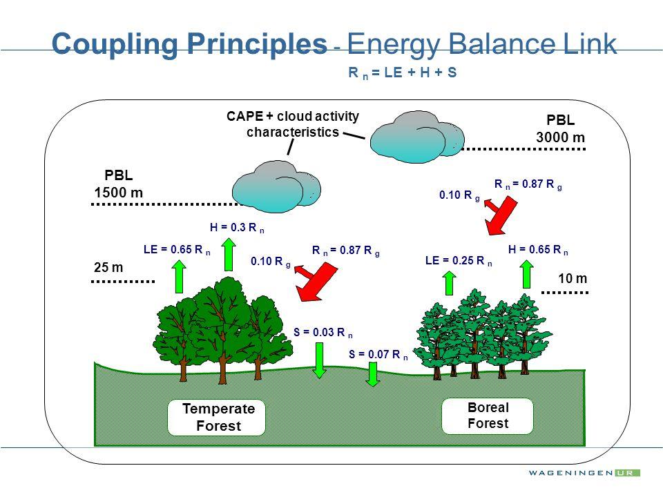 LE = 0.65 R n LE = 0.25 R n H = 0.3 R n H = 0.65 R n Boreal Forest Temperate Forest Coupling Principles - Energy Balance Link R n = LE + H + S 0.10 R g R n = 0.87 R g 0.10 R g R n = 0.87 R g S = 0.03 R n S = 0.07 R n 25 m 10 m PBL 1500 m PBL 3000 m CAPE + cloud activity characteristics