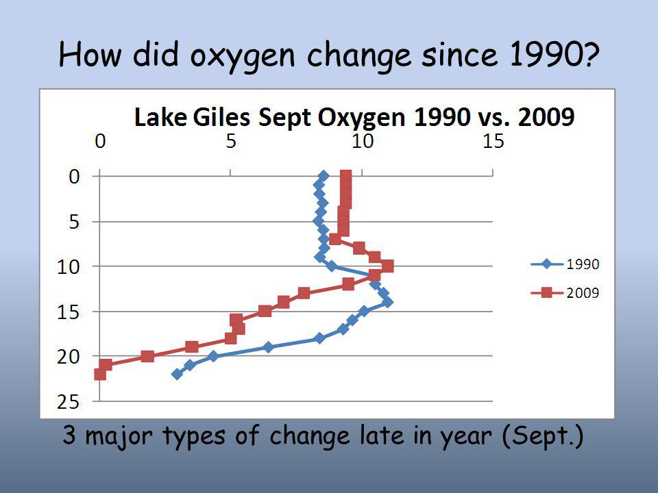 How did oxygen change since 1990 3 major types of change late in year (Sept.)