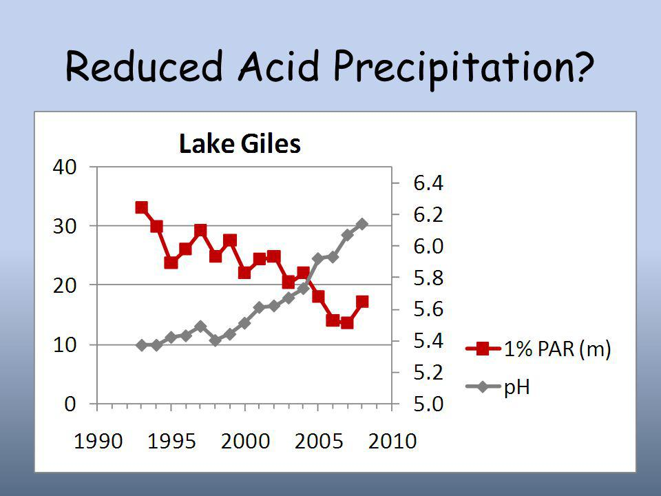 Reduced Acid Precipitation