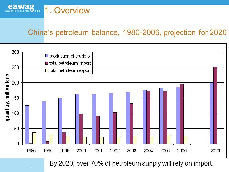 4 1.Overview Composition of petroleum balance 1995 2006