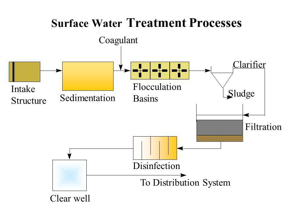 Surface Water Treatment Processes Intake Structure Coagulant Flocculation Basins Sedimentation Clarifier Filtration Disinfection Clear well To Distribution System Sludge