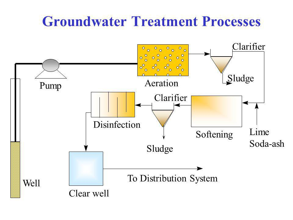 Groundwater Treatment Processes Clear well Soda-ash Aeration Clarifier Softening Disinfection To Distribution System Sludge Clarifier Pump Well Lime