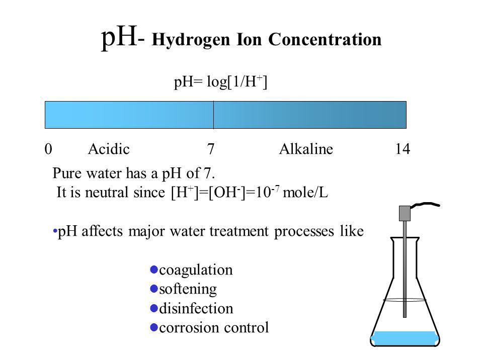 pH - Hydrogen Ion Concentration pH= log[1/H + ] 0 Acidic 7 Alkaline 14 Pure water has a pH of 7.