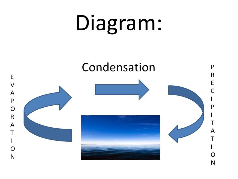 Diagram: Condensation