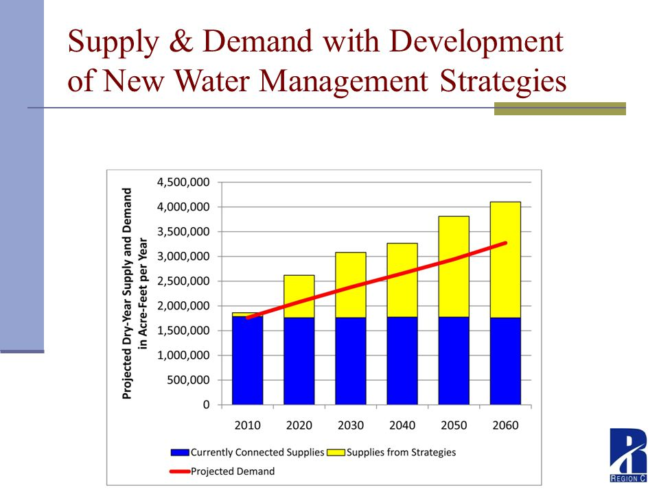 Supply & Demand with Development of New Water Management Strategies