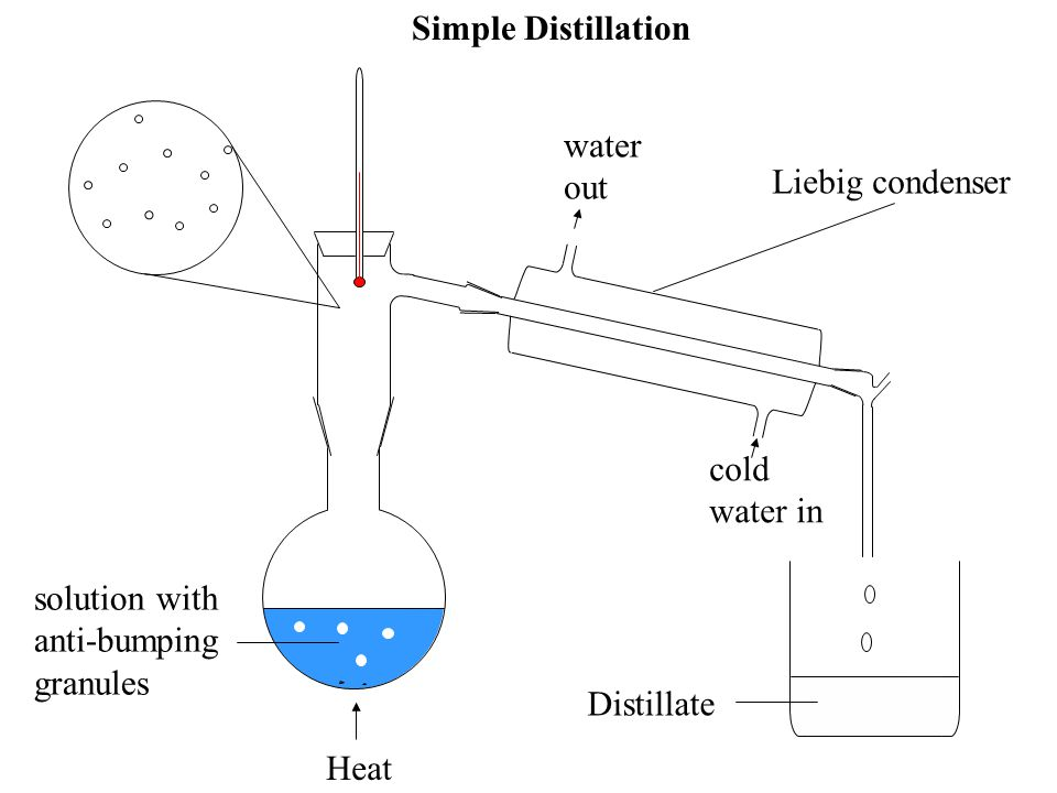 cold water in Heat water out Simple Distillation Distillate Liebig condenser solution with anti-bumping granules solute particle solvent particle
