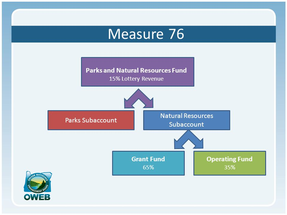 Natural Resources Subaccount 6 Purposes Grant Fund 65% Operating Fund 35% Natural Resources Subaccount Water quality – restoration and flow Protect lands and water Restore and maintain habitats Maintain biodiversity Involve people Remedy limiting factors