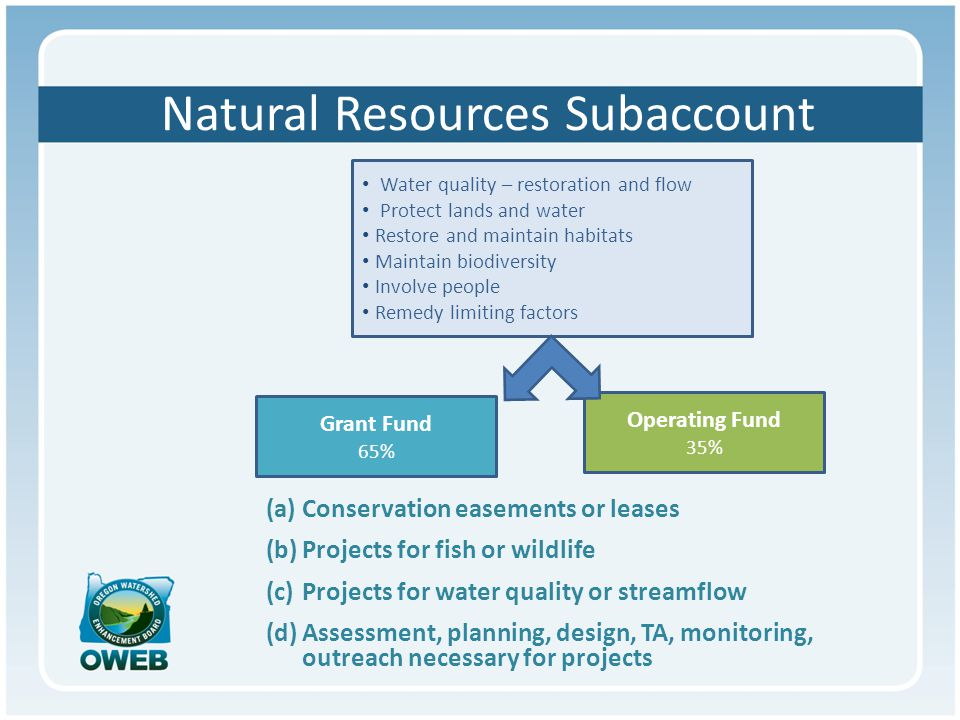 Natural Resources Subaccount Operating Fund 35% Grant Fund 65% Natural Resources Subaccount (a) Develop, update or implement state strategies to protect and restore habitats, watersheds, water quality, stream flows (b) The same as and consistent with (a), at a regional scale (c) State strategies regarding invasive species (d) Local delivery, education (e) Agency operations (f) Enforcement