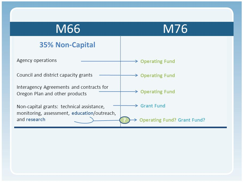 35% Non-Capital Agency operations Council and district capacity grants Interagency Agreements and contracts for Oregon Plan and other products Non-capital grants: technical assistance, monitoring, assessment, education/outreach, and research M66 M76 Operating Fund Grant Fund Operating Fund.