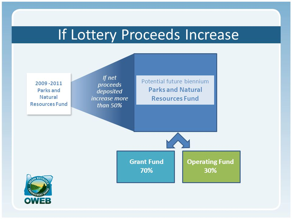 If Lottery Proceeds Increase Grant Fund 70% Operating Fund 30% 2009 -2011 Parks and Natural Resources Fund 2009 -2011 Parks and Natural Resources Fund Potential future biennium Parks and Natural Resources Fund If net proceeds deposited increase more than 50%