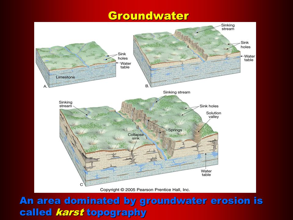 Groundwater An area dominated by groundwater erosion is called karst topography