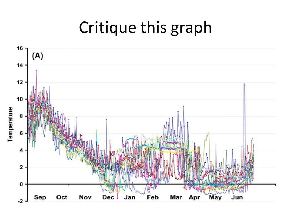 Critique this graph
