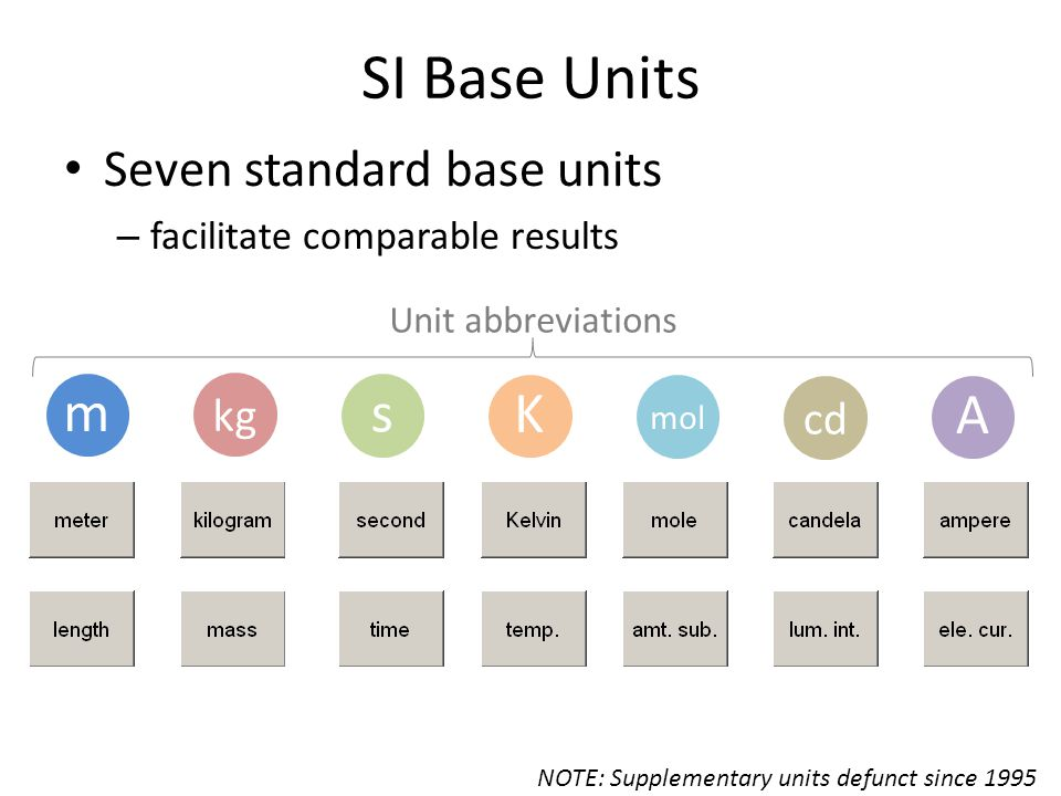 NOTE: Supplementary units defunct since 1995 m s K A mol cd kg SI Base Units Seven standard base units – facilitate comparable results Unit abbreviations